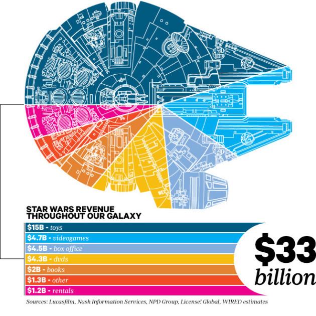 Faturamento-da-Saga-Star-Wars